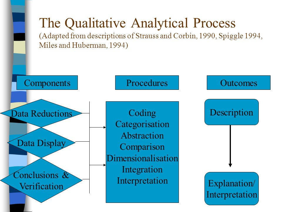 The Qualitative Analytical Process (Adapted from descriptions of Strauss and Corbin, 1990, Spiggle 1994, Miles and Huberman, 1994) ComponentsProceduresOutcomes Data Reductions Data Display Conclusions & Verification Coding Categorisation Abstraction Comparison Dimensionalisation Integration Interpretation Description Explanation/ Interpretation