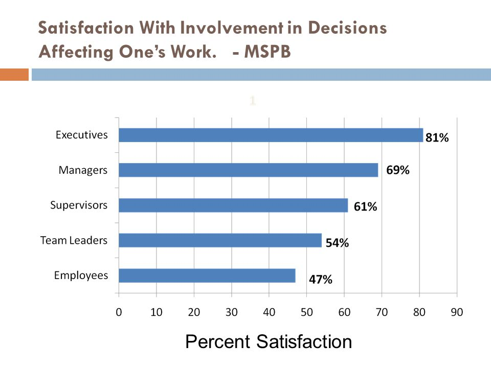 Satisfaction With Involvement in Decisions Affecting One's Work. - MSPB Percent Satisfaction