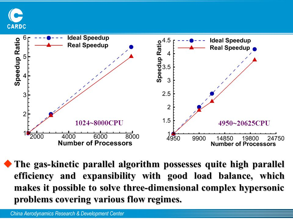  The gas-kinetic parallel algorithm possesses quite high parallel efficiency and expansibility with good load balance, which makes it possible to sol