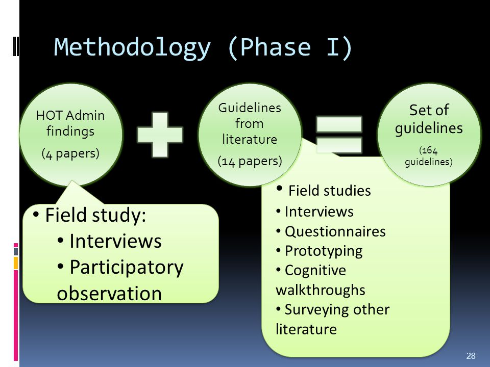 Field studies Interviews Questionnaires Prototyping Cognitive walkthroughs Surveying other literature Field studies Interviews Questionnaires Prototyping Cognitive walkthroughs Surveying other literature Methodology (Phase I) HOT Admin findings (4 papers) Guidelines from literature (14 papers) Set of guidelines (164 guidelines) Field study: Interviews Participatory observation Field study: Interviews Participatory observation 28
