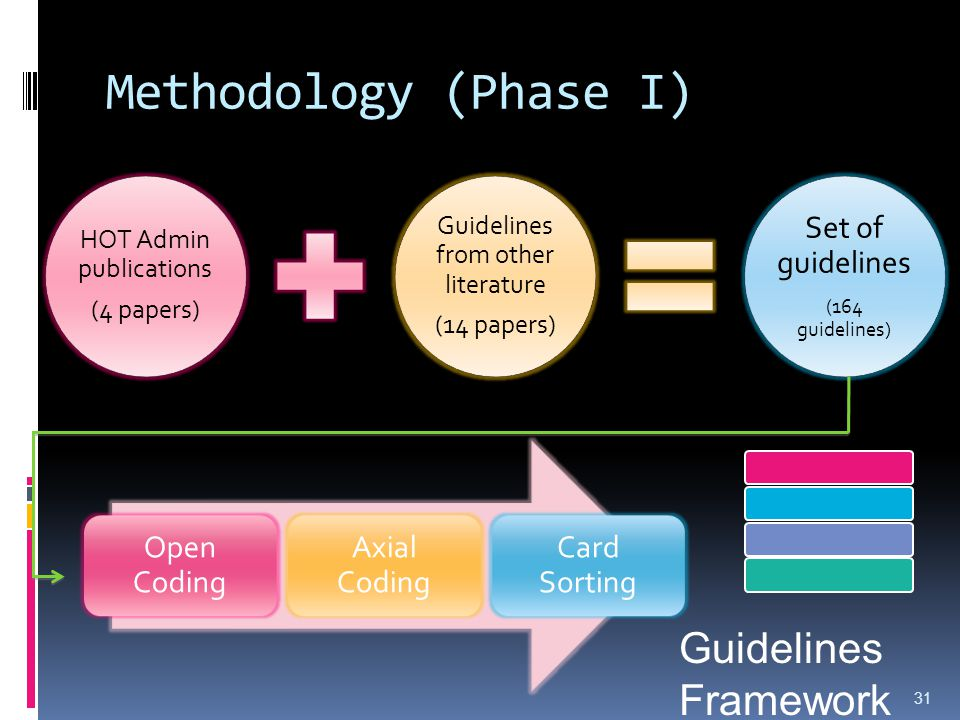 Methodology (Phase I) HOT Admin publications (4 papers) Guidelines from other literature (14 papers) Set of guidelines (164 guidelines) 31 Open Coding Axial Coding Card Sorting Guidelines Framework