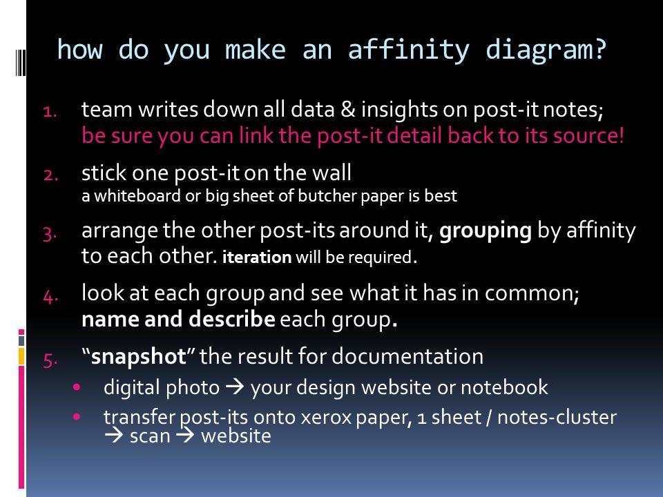 how do you make an affinity diagram. 1.