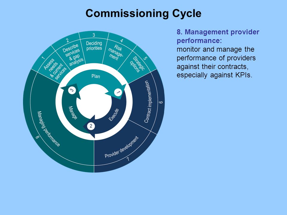 8. Management provider performance: monitor and manage the performance of providers against their contracts, especially against KPIs. Commissioning Cy