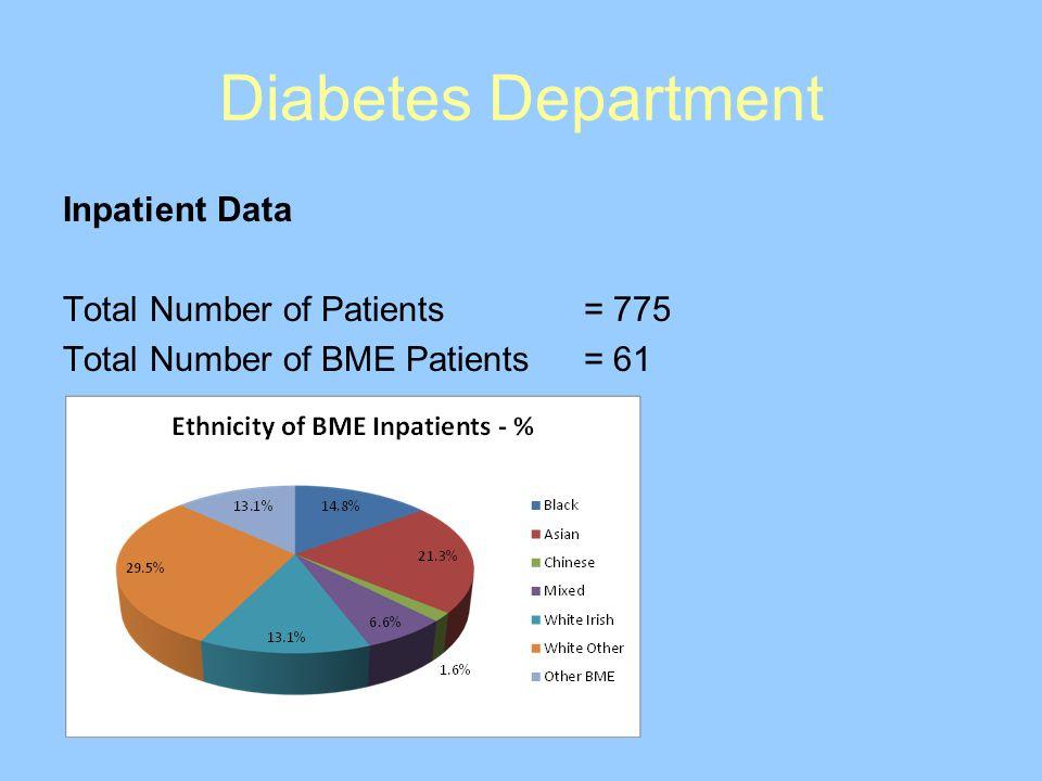 Inpatient Data Total Number of Patients= 775 Total Number of BME Patients= 61 Diabetes Department