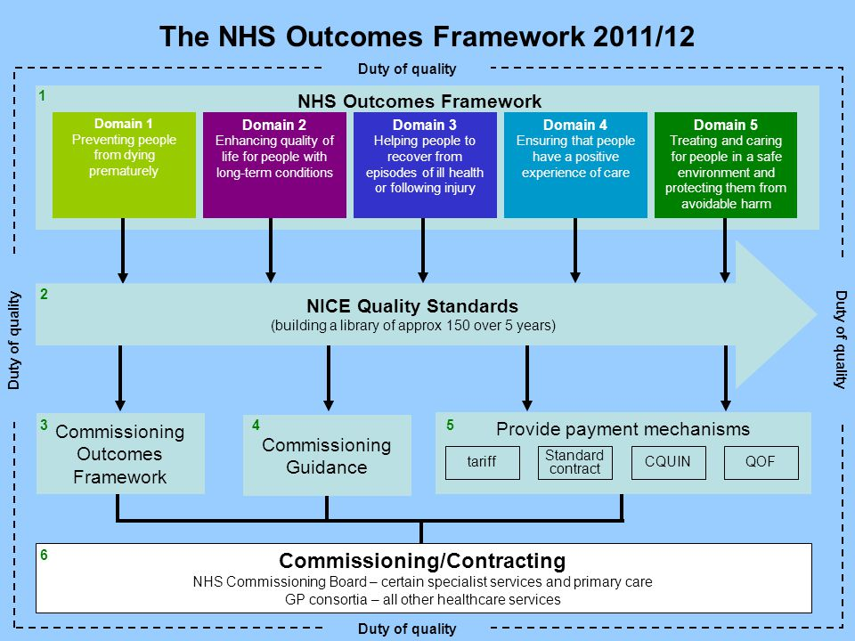 The NHS Outcomes Framework 2011/12 1 NHS Outcomes Framework Domain 1 Preventing people from dying prematurely Domain 2 Enhancing quality of life for people with long-term conditions Domain 3 Helping people to recover from episodes of ill health or following injury Domain 4 Ensuring that people have a positive experience of care Domain 5 Treating and caring for people in a safe environment and protecting them from avoidable harm Duty of quality NICE Quality Standards (building a library of approx 150 over 5 years) 2 Commissioning Outcomes Framework 3 Commissioning Guidance 4 Provide payment mechanisms Standard contract tariffCQUINQOF 5 Commissioning/Contracting NHS Commissioning Board – certain specialist services and primary care GP consortia – all other healthcare services 6