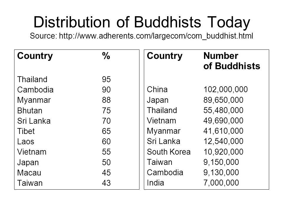 Distribution of Buddhists Today Source: http://www.adherents.com/largecom/com_buddhist.html Country% Thailand 95 Cambodia90 Myanmar88 Bhutan75 Sri Lan
