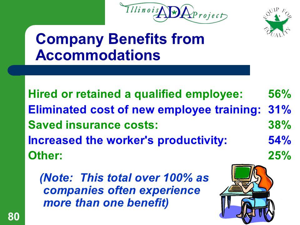 79 Job Accommodation Network (JAN) Statistics Reasonable Accommodation Costs vs.