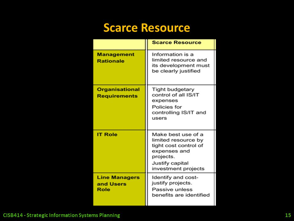Scarce Resource CISB414 - Strategic Information Systems Planning 15