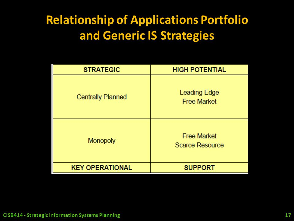 Relationship of Applications Portfolio and Generic IS Strategies CISB414 - Strategic Information Systems Planning 17