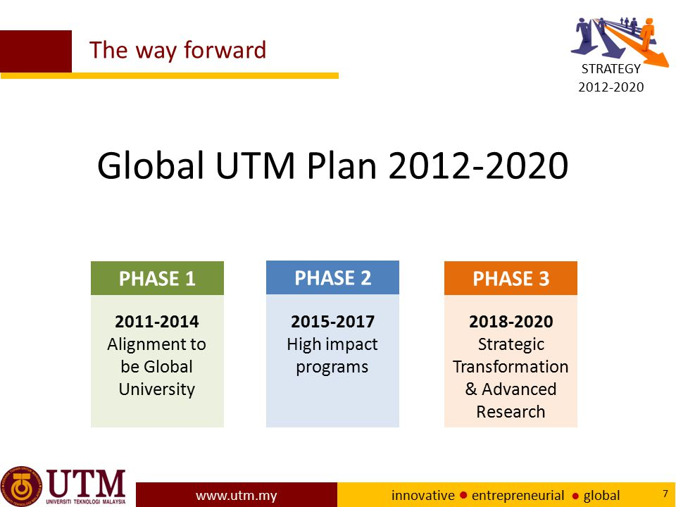 www.utm.my innovative ● entrepreneurial ● global 18 UTM NEW ACADEMIA LEARNING INNOVATION MODEL Main objectives of this initiative: 1.