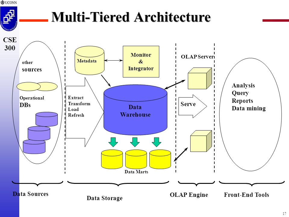 17 CSE 300 Multi-Tiered Architecture Data Warehouse Extract Transform Load Refresh OLAP Engine Analysis Query Reports Data mining Monitor & Integrator Metadata Data Sources Front-End Tools Serve Data Marts Operational DBs other sources Data Storage OLAP Server