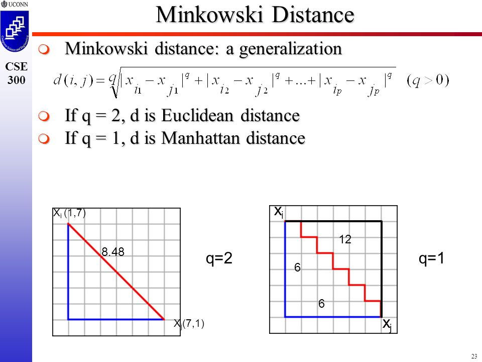 23 CSE 300 Minkowski Distance  Minkowski distance: a generalization  If q = 2, d is Euclidean distance  If q = 1, d is Manhattan distance xixi xjxj q=2q=1 6 6 12 8.48 X i (1,7) X j (7,1)
