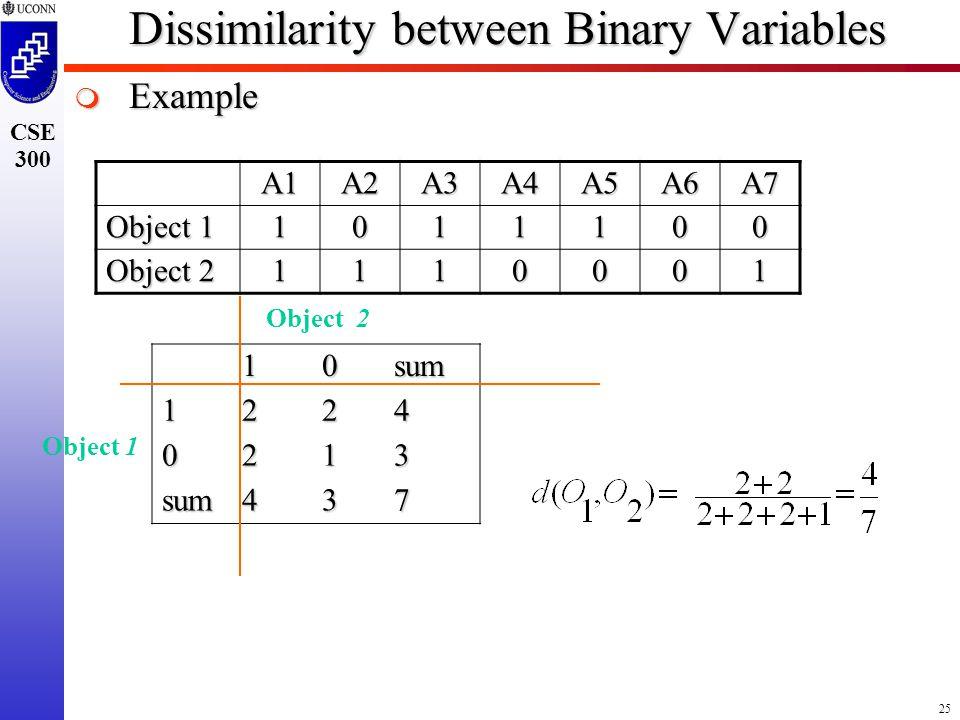 25 CSE 300 Dissimilarity between Binary Variables  Example A1A2A3A4A5A6A7 Object 1 1011100 Object 2 1110001 Object 1 Object 210sum1224 0213 sum437