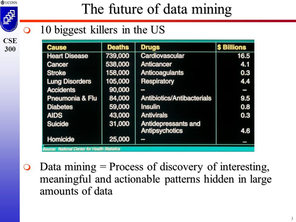 3 CSE 300 The future of data mining  10 biggest killers in the US  Data mining = Process of discovery of interesting, meaningful and actionable patterns hidden in large amounts of data