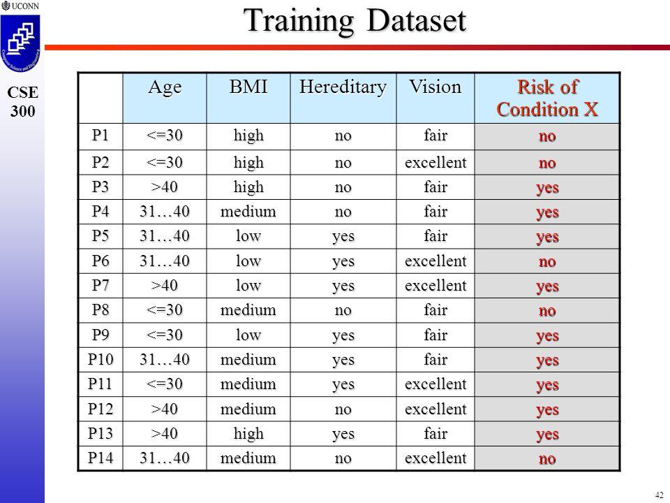 42 CSE 300 Training Dataset AgeBMIHereditaryVision Risk of Condition X P1<=30highnofairno P2<=30highnoexcellentno P3>40highnofairyes P4 31 … 40 mediumnofairyes P5 lowyesfairyes P6 lowyesexcellentno P7>40lowyesexcellentyes P8<=30mediumnofairno P9<=30lowyesfairyes P10 mediumyesfairyes P11<=30mediumyesexcellentyes P12>40mediumnoexcellentyes P13>40highyesfairyes P14 mediumnoexcellentno