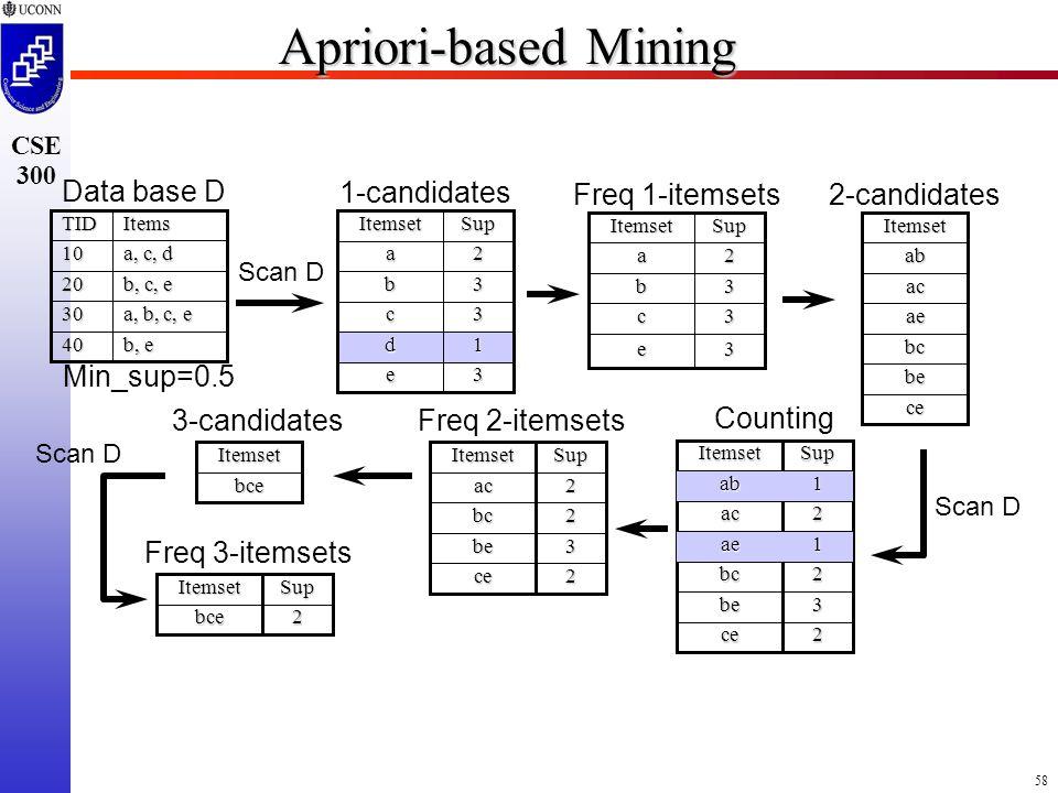 58 CSE 300 Apriori-based Mining