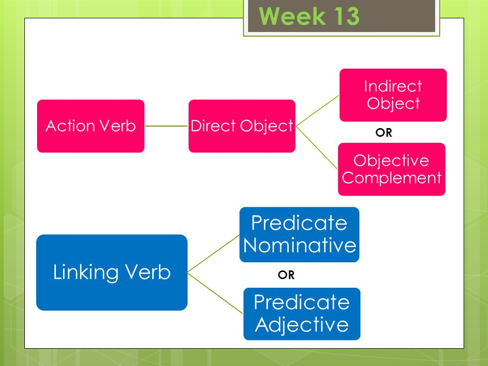 Week 13 Action VerbDirect Object Indirect Object Objective Complement Linking Verb Predicate Nominative Predicate Adjective OR