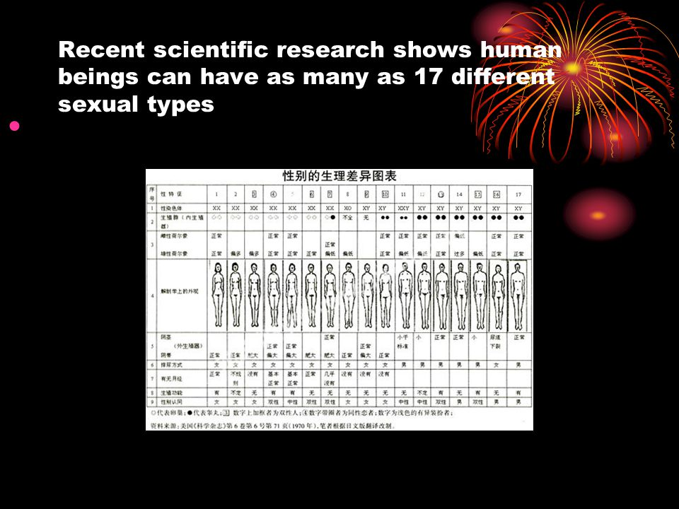 Recent scientific research shows human beings can have as many as 17 different sexual types