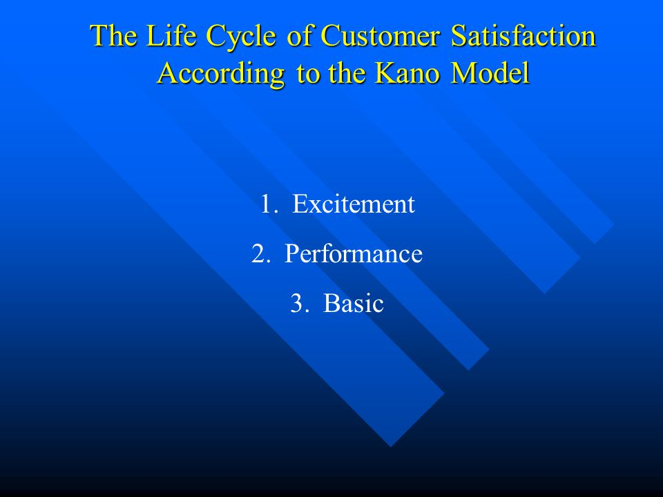The Life Cycle of Customer Satisfaction According to the Kano Model 1.Excitement 2.Performance 3.Basic