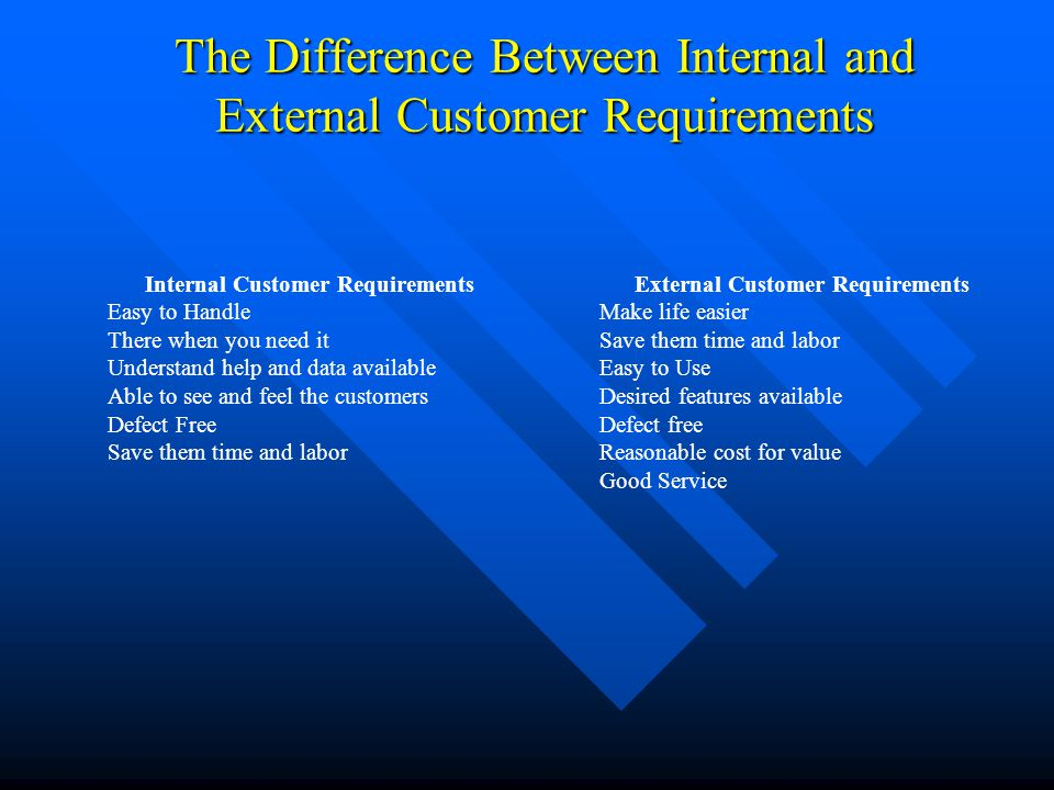 The Difference Between Internal and External Customer Requirements External Customer Requirements Make life easier Save them time and labor Easy to Us