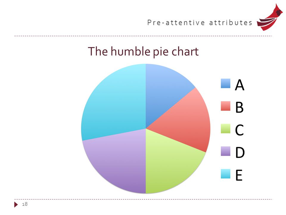 Pre-attentive attributes The humble pie chart 18
