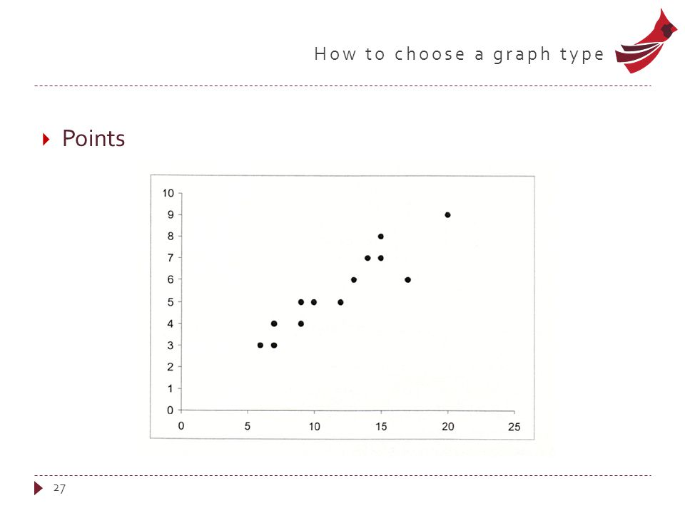 How to choose a graph type  Points 27