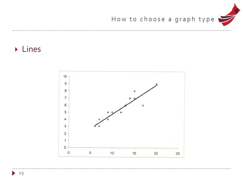 How to choose a graph type  Lines 29