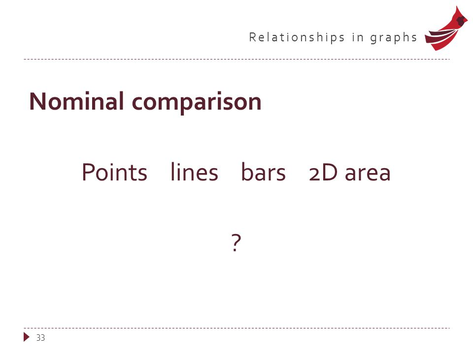 Relationships in graphs Nominal comparison Points lines bars 2D area ? 33