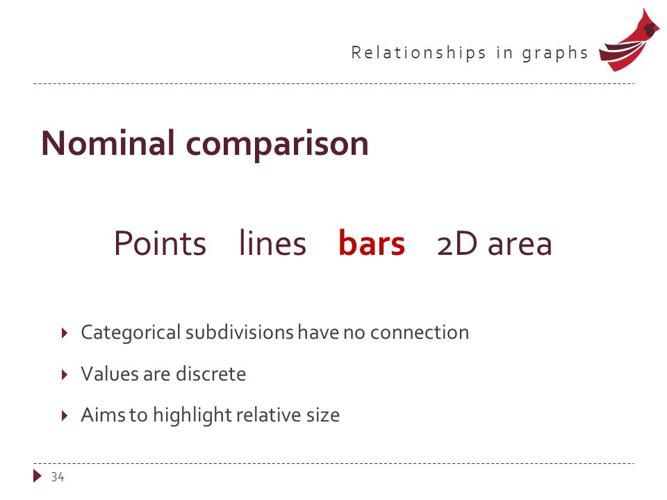 Relationships in graphs Nominal comparison Points lines bars 2D area  Categorical subdivisions have no connection  Values are discrete  Aims to hig
