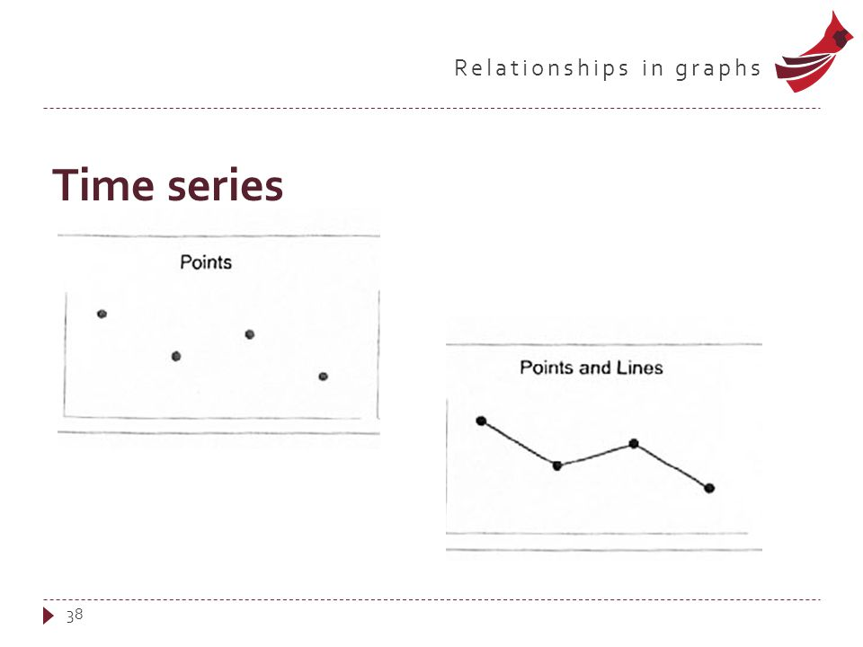Relationships in graphs Time series 38