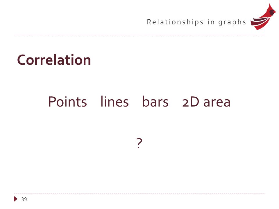 Relationships in graphs Correlation Points lines bars 2D area 39