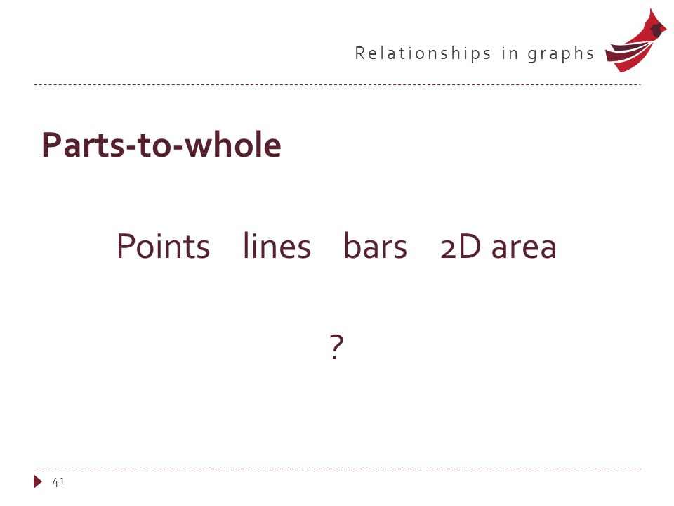 Relationships in graphs Parts-to-whole Points lines bars 2D area 41