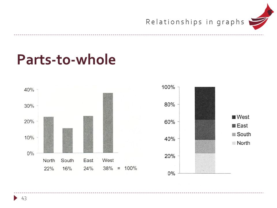 Relationships in graphs Parts-to-whole 43