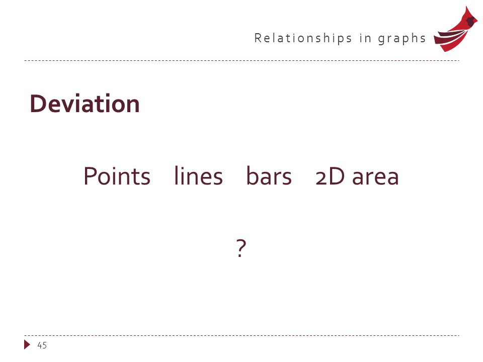 Relationships in graphs Deviation Points lines bars 2D area 45