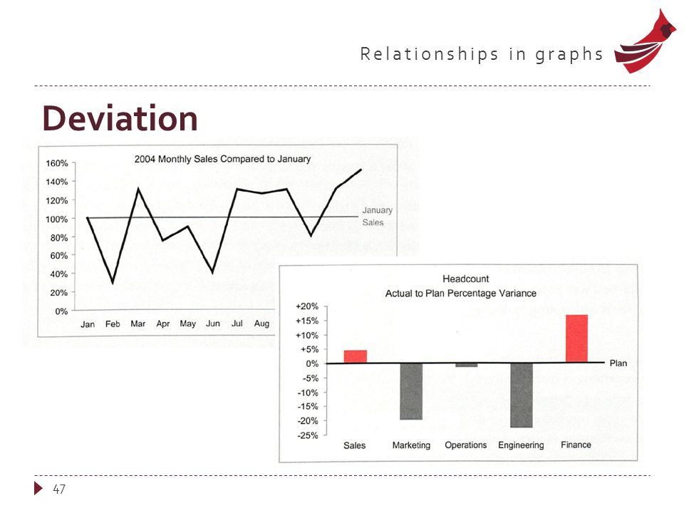 Relationships in graphs Deviation 47