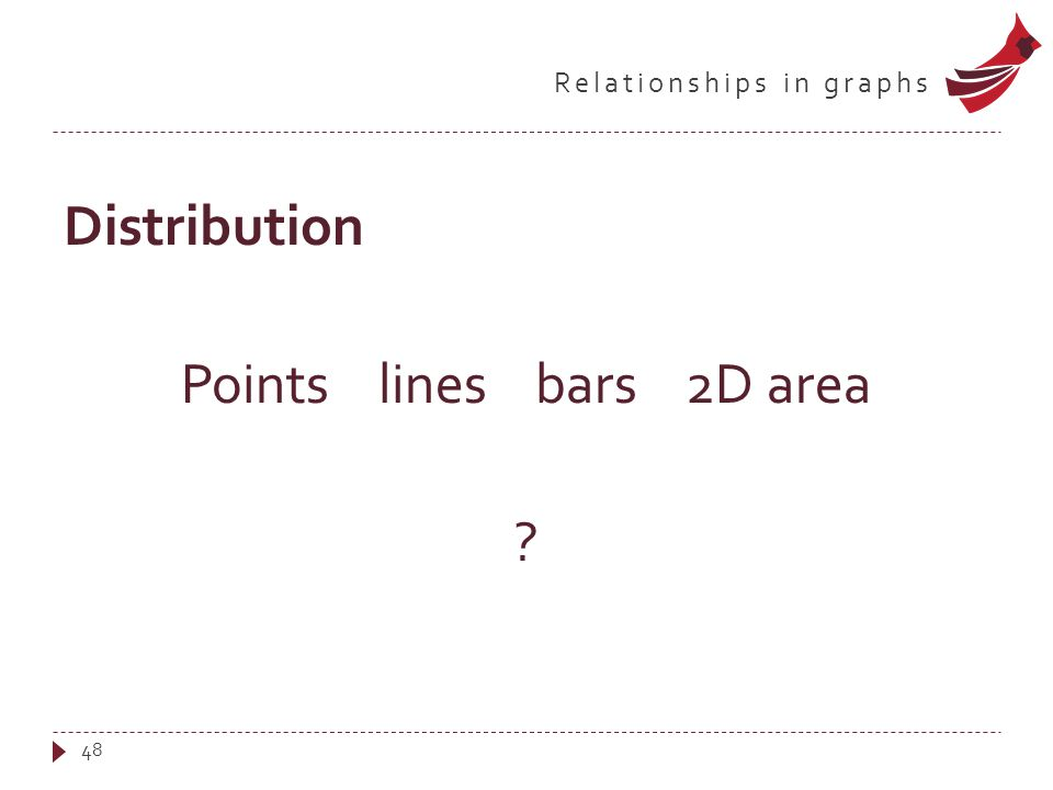 Relationships in graphs Distribution Points lines bars 2D area ? 48