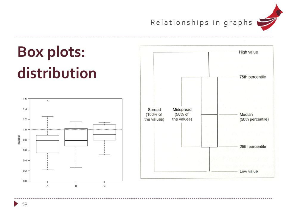 Relationships in graphs Box plots: distribution 51