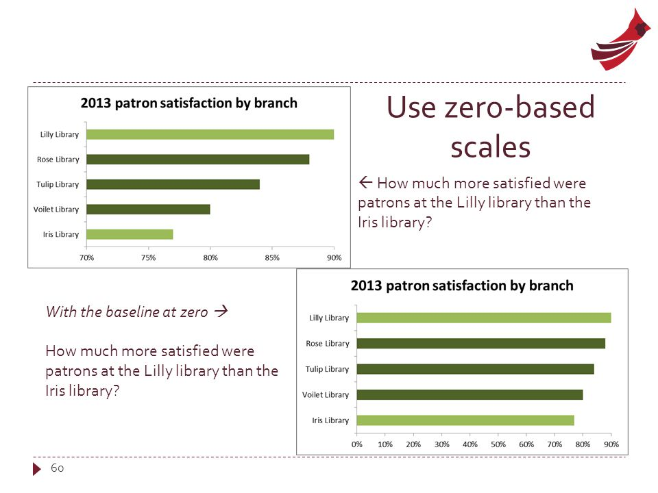 60  eee Use zero-based scales  How much more satisfied were patrons at the Lilly library than the Iris library.