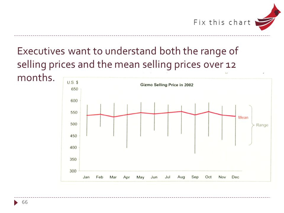 Fix this chart Executives want to understand both the range of selling prices and the mean selling prices over 12 months. 66