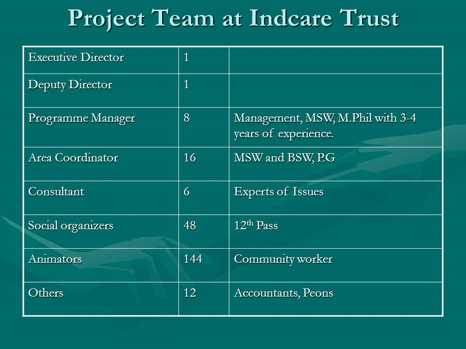 Project Team at Indcare Trust Executive Director 1 Deputy Director 1 Programme Manager 8 Management, MSW, M.Phil with 3-4 years of experience.