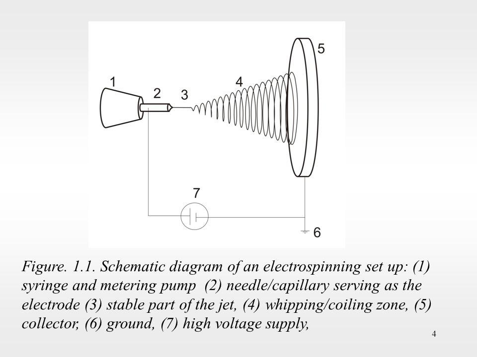 4 Figure. 1.1.