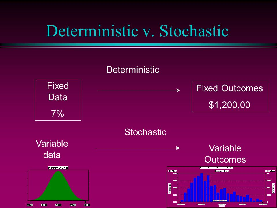 Deterministic v. Stochastic Fixed Data 7% Fixed Outcomes $1,200,00 Variable data Variable Outcomes Deterministic Stochastic