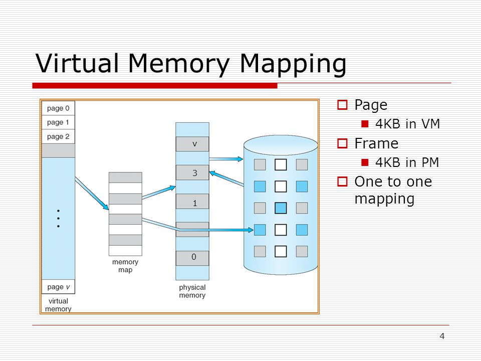 4 Virtual Memory Mapping  Page 4KB in VM  Frame 4KB in PM  One to one mapping 0 1 3 v