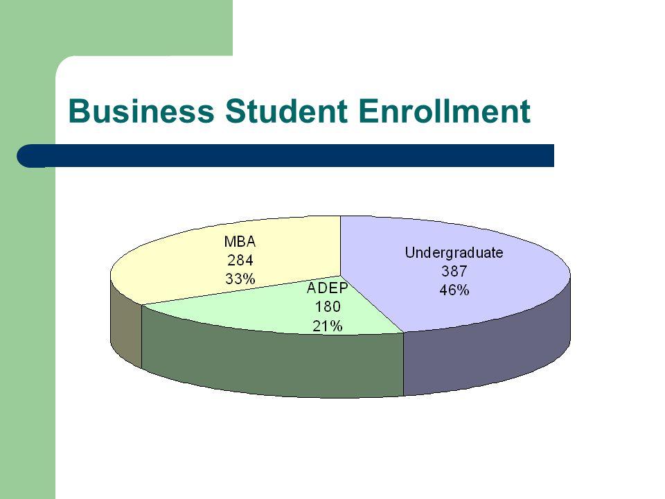 Business Student Enrollment