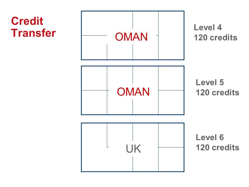 Credit Transfer Level 4 120 credits Level 5 120 credits Level 6 120 credits OMAN UK OMAN