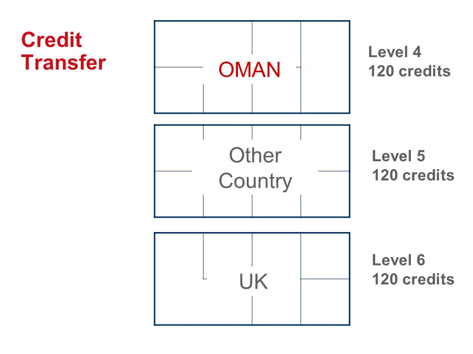 Credit Transfer Level 4 120 credits Level 5 120 credits Level 6 120 credits OMAN UK Other Country