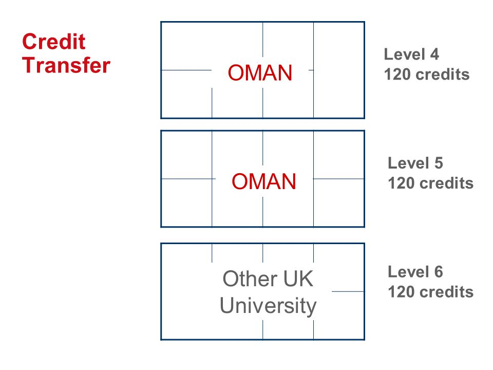 Credit Transfer Level 4 120 credits Level 5 120 credits Level 6 120 credits OMAN Other UK University OMAN