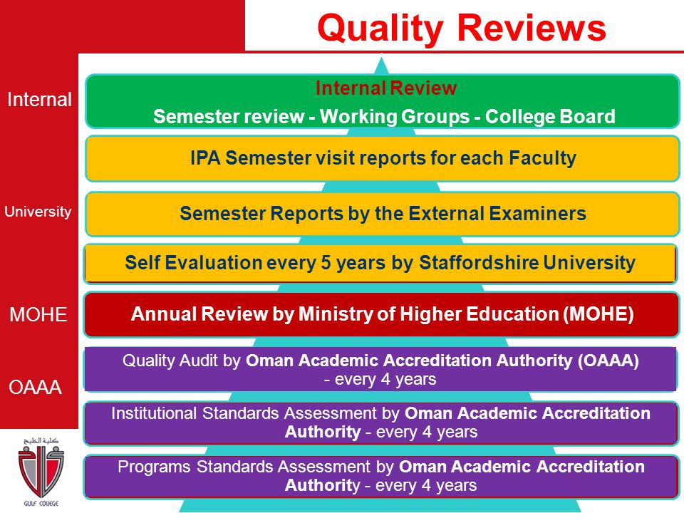 IPA Semester visit reports for each Faculty Semester Reports by the External Examiners Annual Review by Ministry of Higher Education (MOHE) Self Evalu