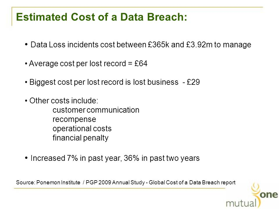 Estimated Cost of a Data Breach: Data Loss incidents cost between £365k and £3.92m to manage Average cost per lost record = £64 Biggest cost per lost record is lost business - £29 Other costs include: customer communication recompense operational costs financial penalty Increased 7% in past year, 36% in past two years Source: Ponemon Institute / PGP 2009 Annual Study - Global Cost of a Data Breach report