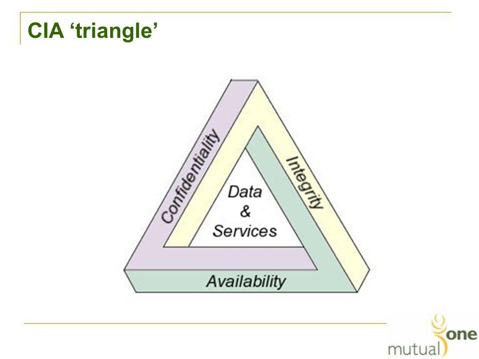 CIA 'triangle'